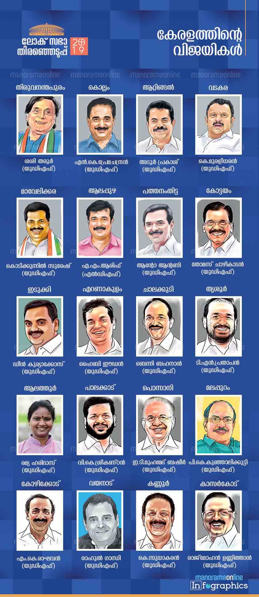 kerala candidates winners lok sabha elections 2019