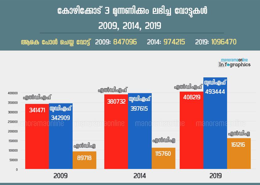 kozhikode manorama ldf udf nda vote share graph