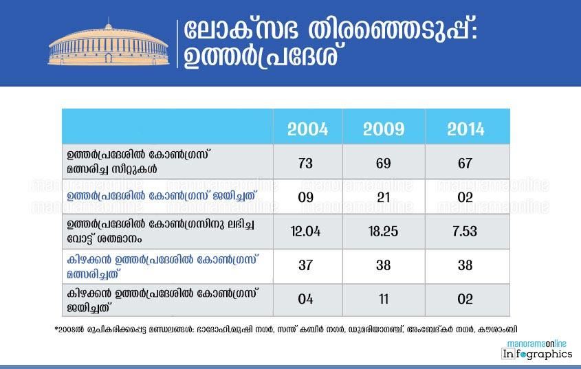 lok-sabha-elections-uttar-pradesh-table-chart-1