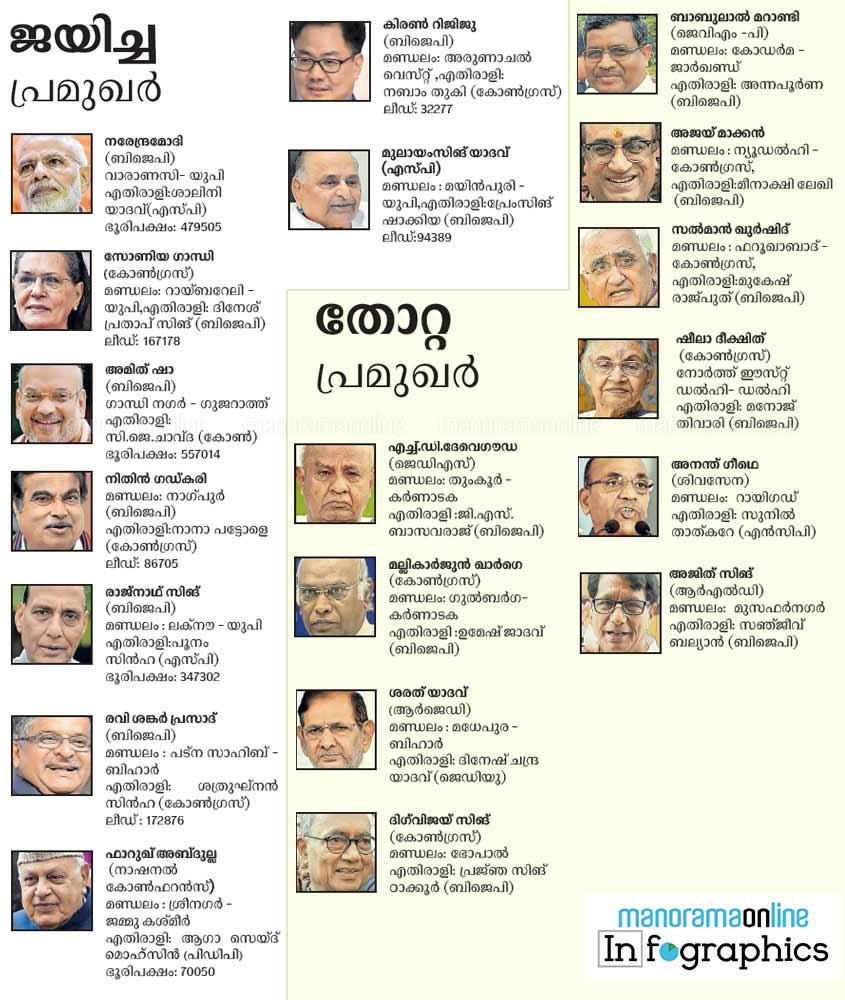 film actors lok sabha elections 2019