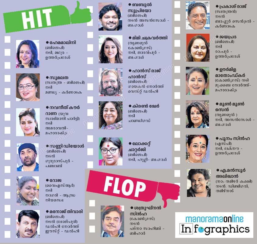india lok sabha elections celberity candidates