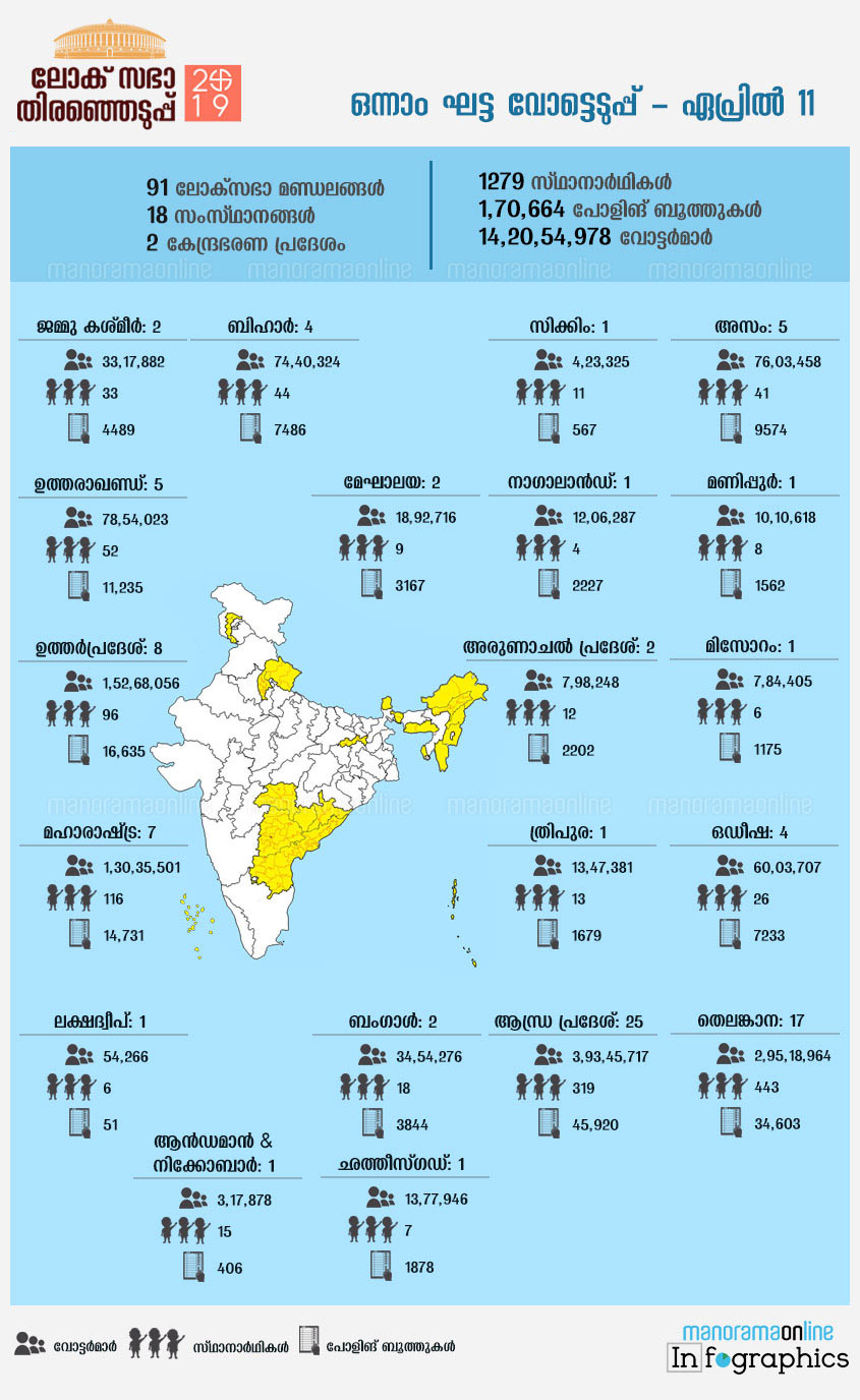 lok sabha elections first phase all you want to know