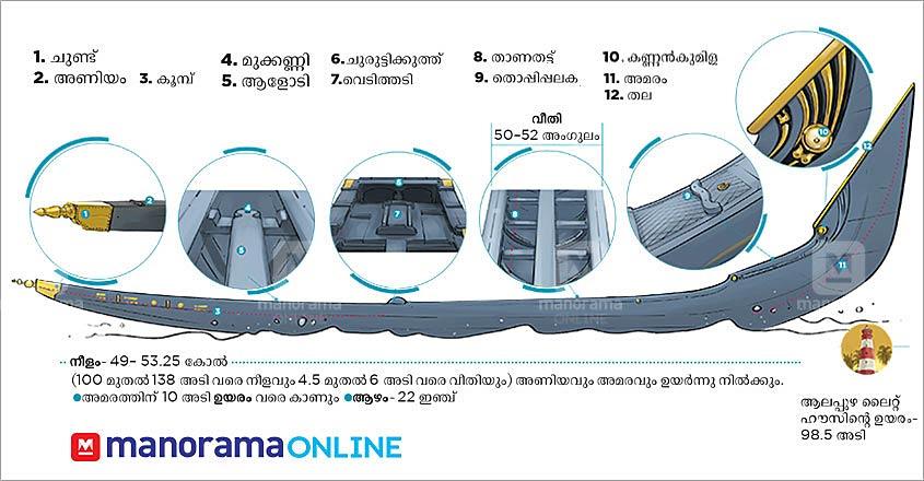 nehru-trophy-infographics-5