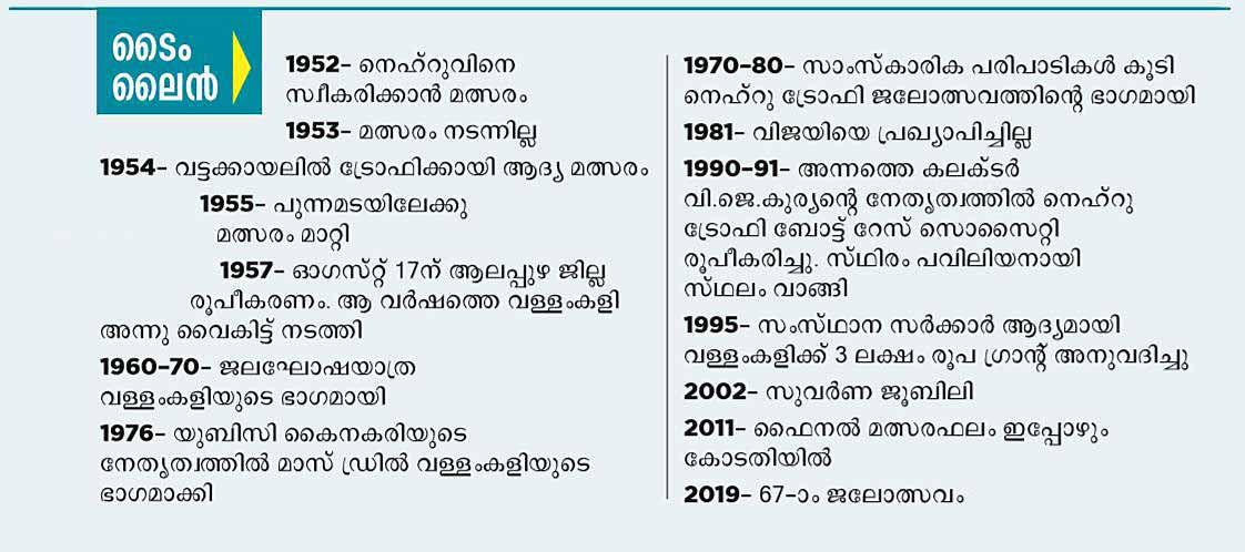 nehru-trophy-timeline-new