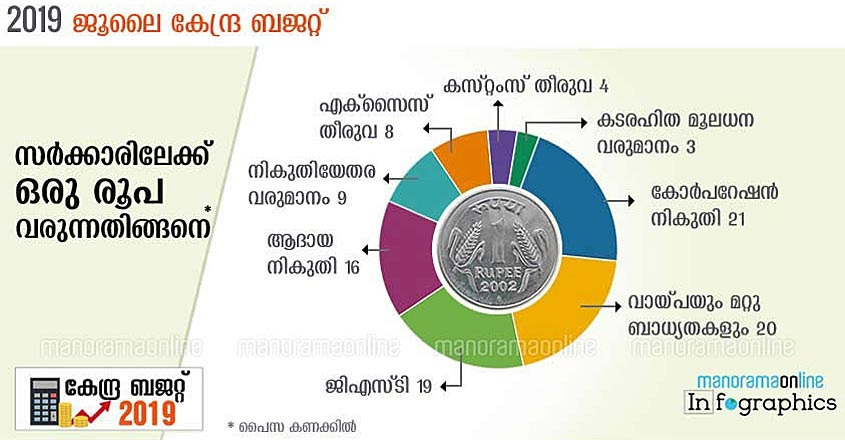 rupee-comes-from-rupee-goes-to-union-budget-2019-malayalam-graphics