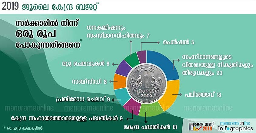 rupee-comes-fromrupee-goes-to-union-budget-2019-malayalam-graphics