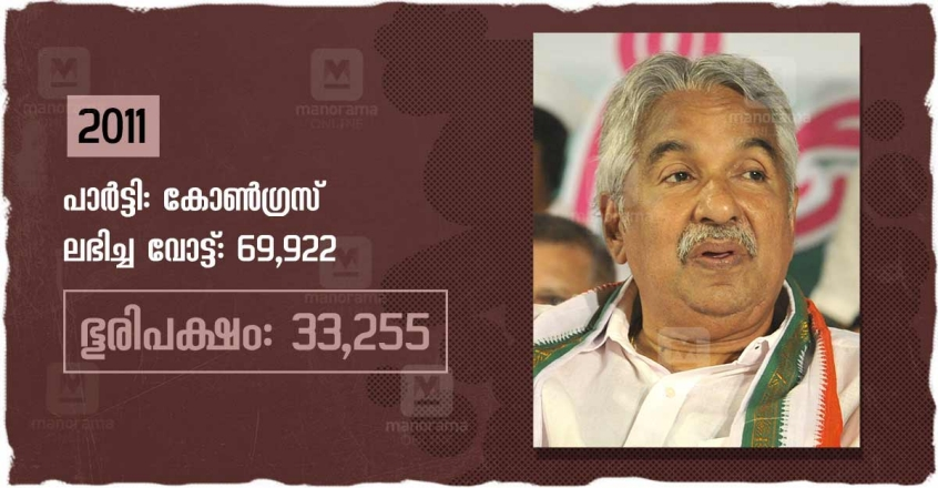 Oommen Chandy at 50